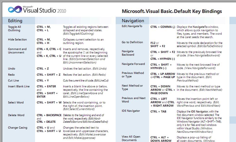 excel 2010 keyboard shortcuts cheat sheet pdf
