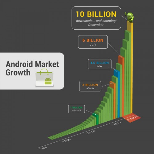 android-market-growth-graph-by-google
