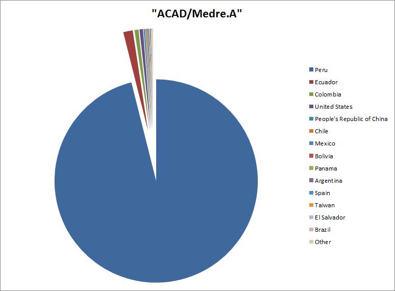 ACAD-Medre.A-Pie-Chart